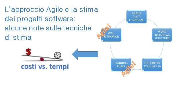 ApproccioAgileStimaProgetti